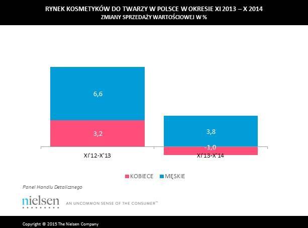 Rynek kosmetyków w Polsce