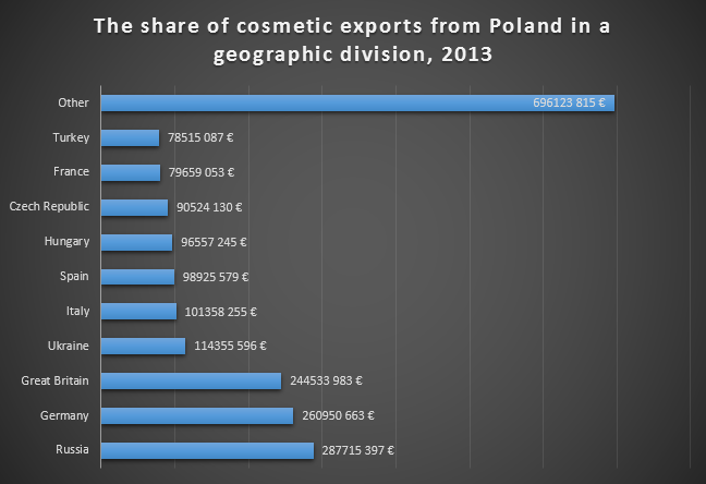share of cosm export Poland 2013