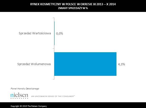 zmiany sprzedaży w Polsce