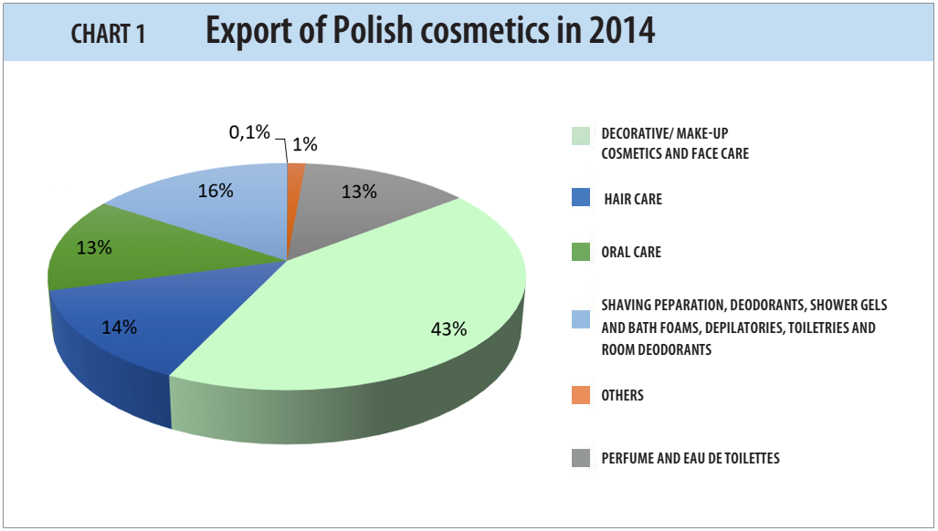 Export of Polish cosmetics in 2014