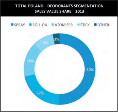 deodorants segmentation sales