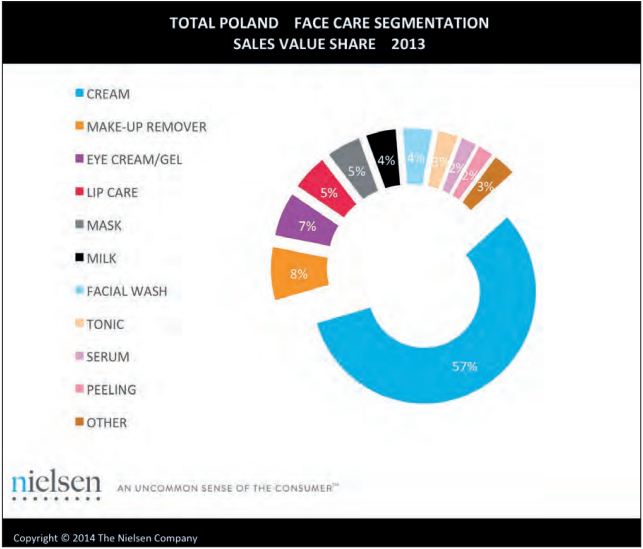Face care segmentation sales