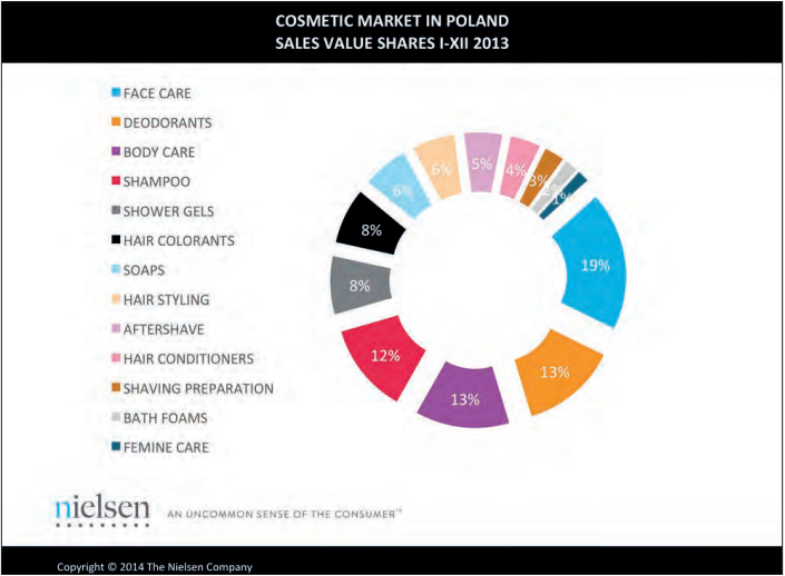 Cosmetic Market in Poland