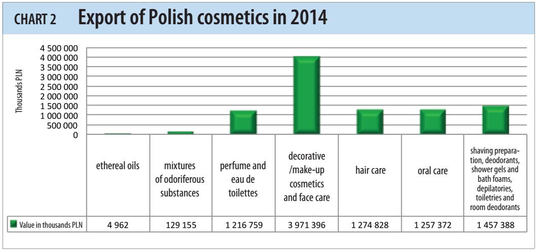 Polish cosmetics export in 2014