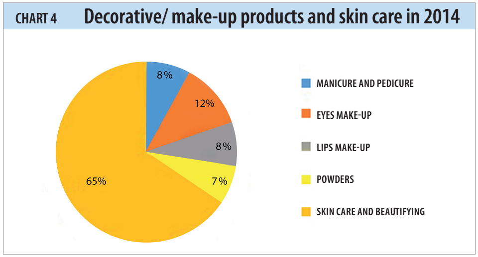Decorative/ make-up products and skin care in 2014