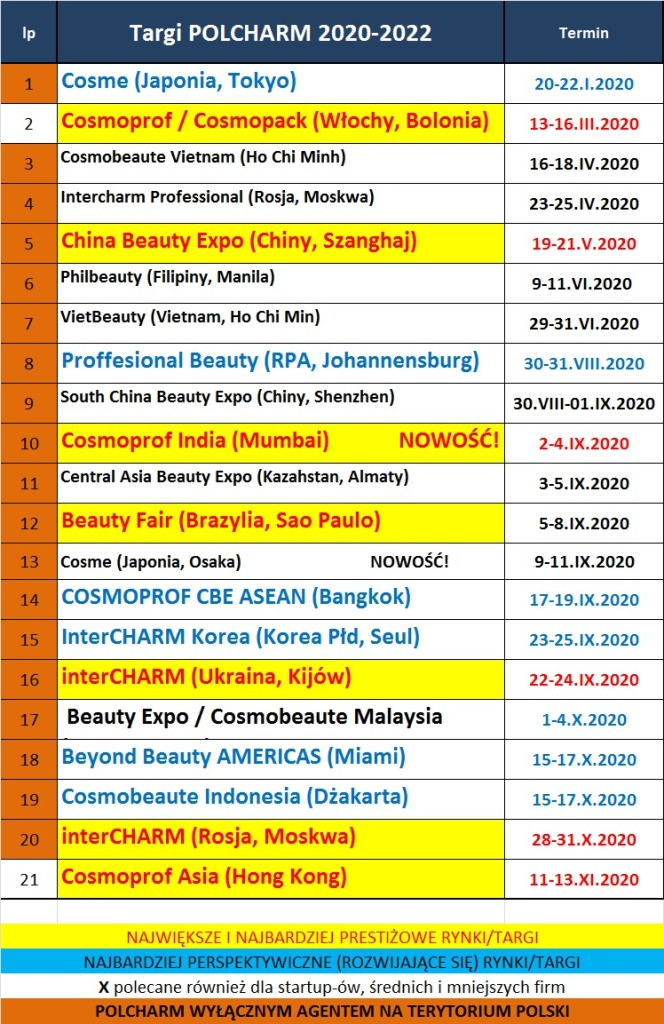 lista biznesowych targów kosmetycznych KOSMETYKI 2020-2022
